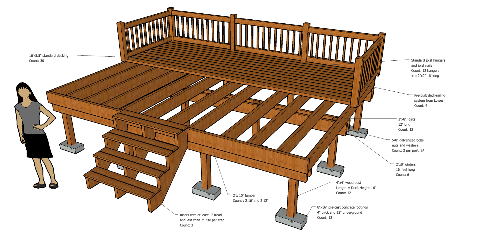 How to build a deck step by step thrifty outdoors for Balcony dimensions