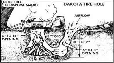 dakota fire hole