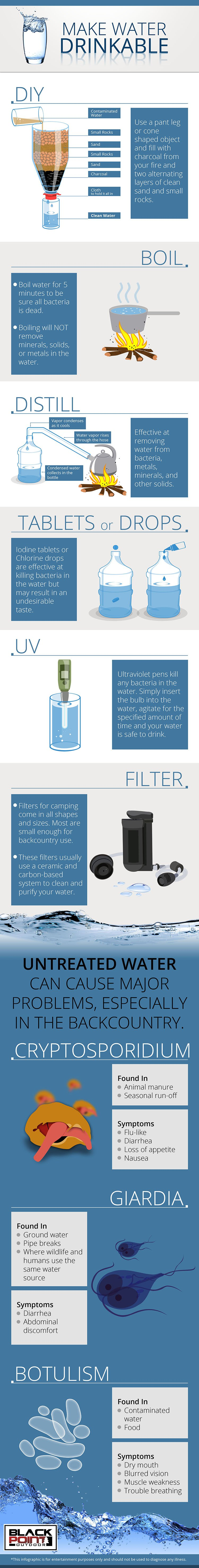make water drinkable