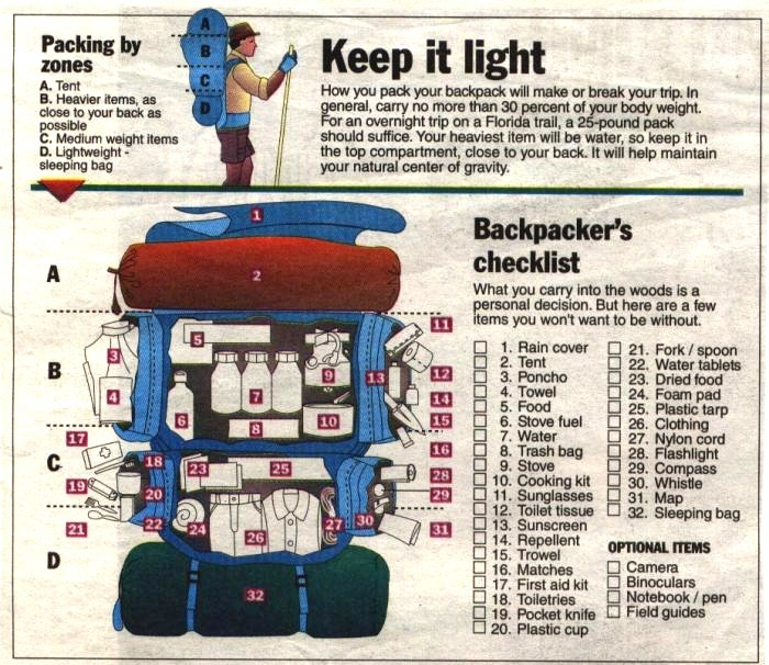 How to Pack a Hiking Backpack