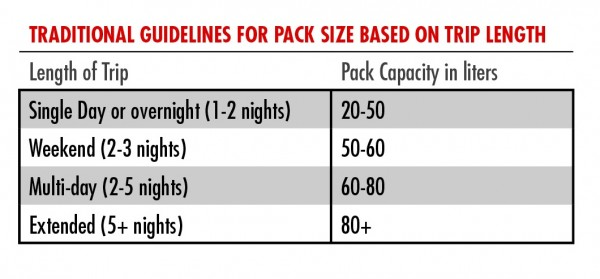 guidelines for backpack size