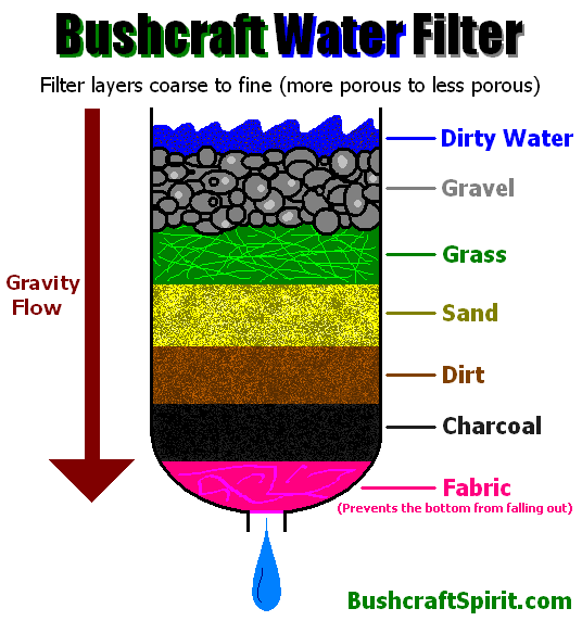 survival water purification