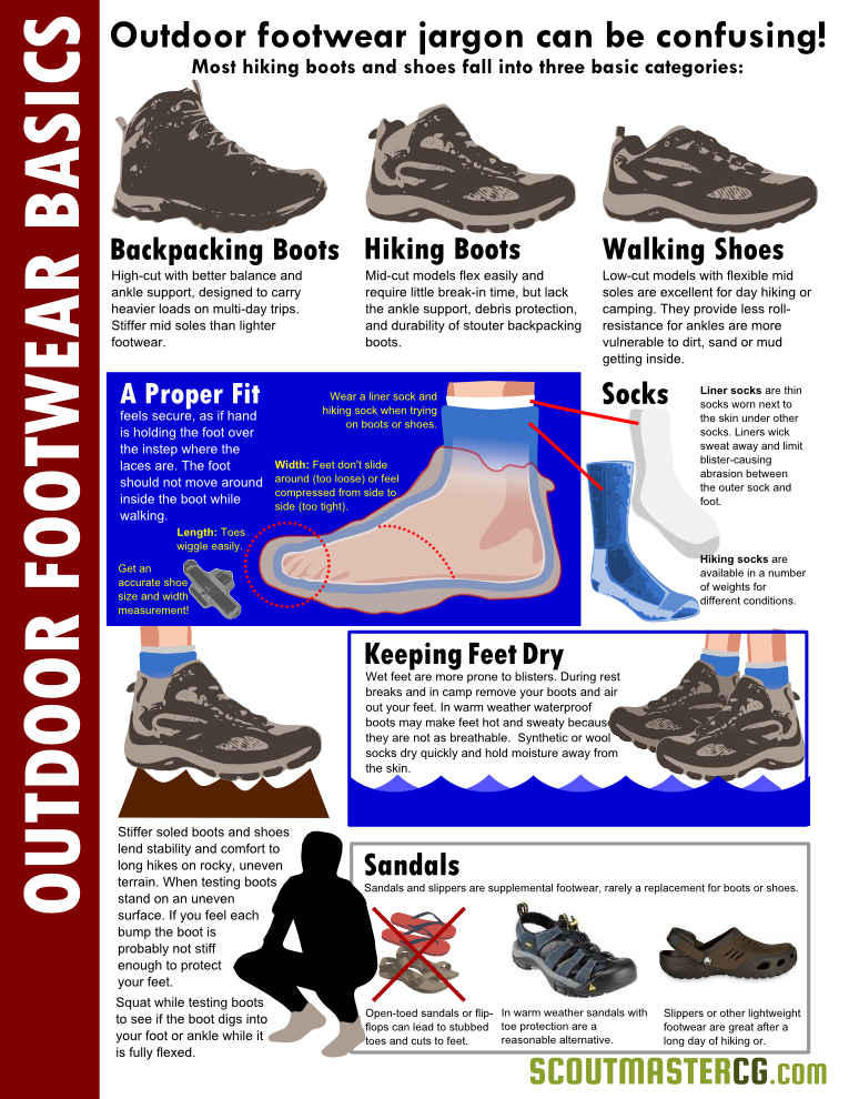 Hiking Footwear Basics
